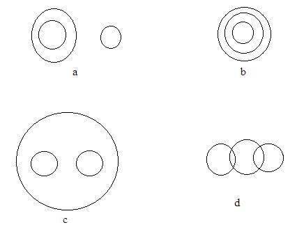 Reasoning 2 Easy Types Of Venn Diagram Problems Bankingcareers